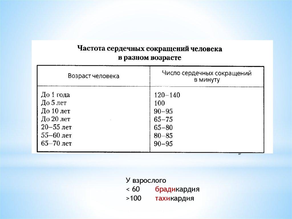 Знайте – какой нормальный пульс у человека в каком возрасте должен быть