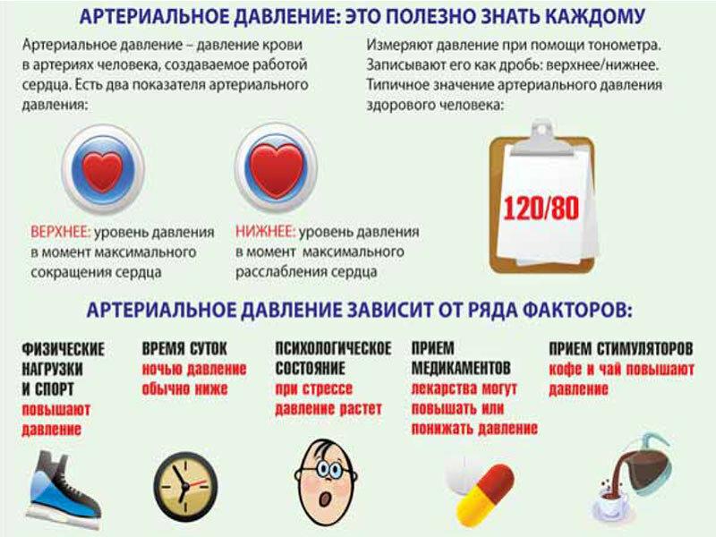 Лечение артериальной гипертензии