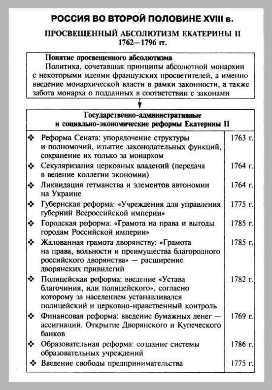 Просвещенный абсолютизм екатерины 2 – кратко о политике в россии во время эпохи