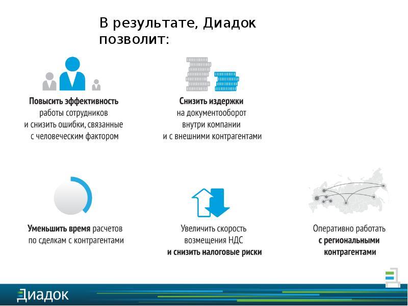 Безбумажный обмен бухгалтерскими документами