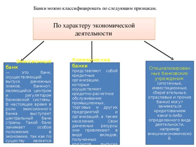 Понятие и виды кредитных организаций.
