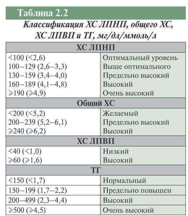 Липидный спектр: показания, расшифровка анализа, таблица норм и отклонений