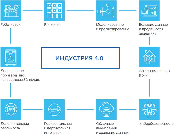 Перспективы развития цифровизации в россии – новости руан