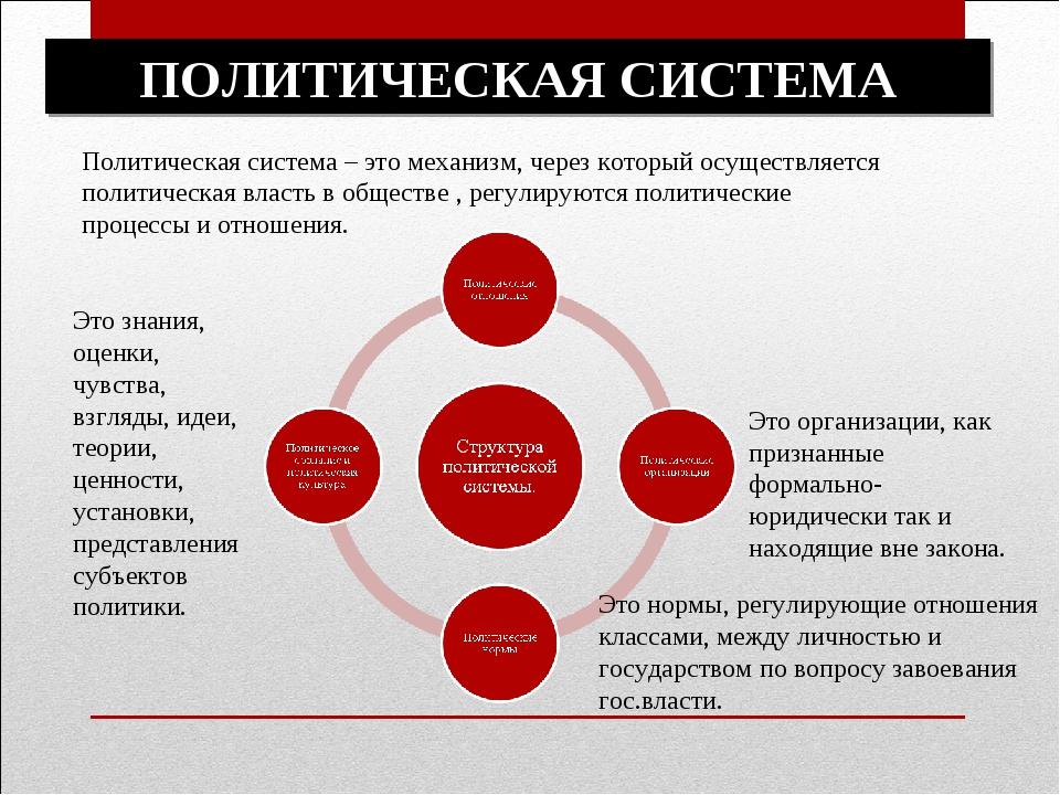 Современные политические системы общества