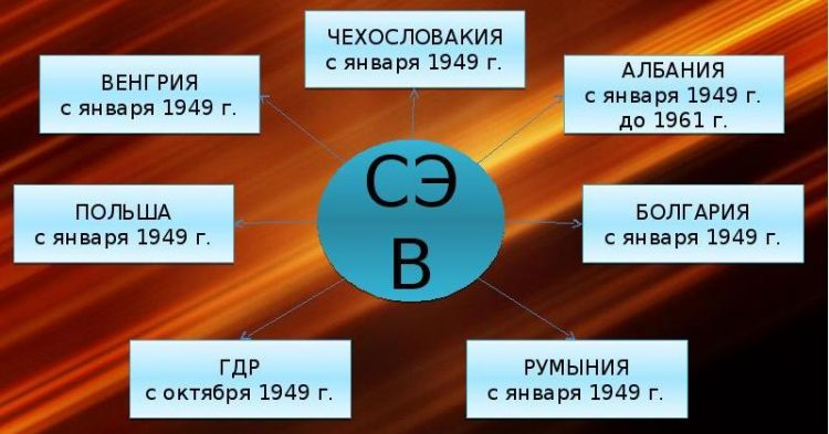 Совет экономической взаимопомощи - вики