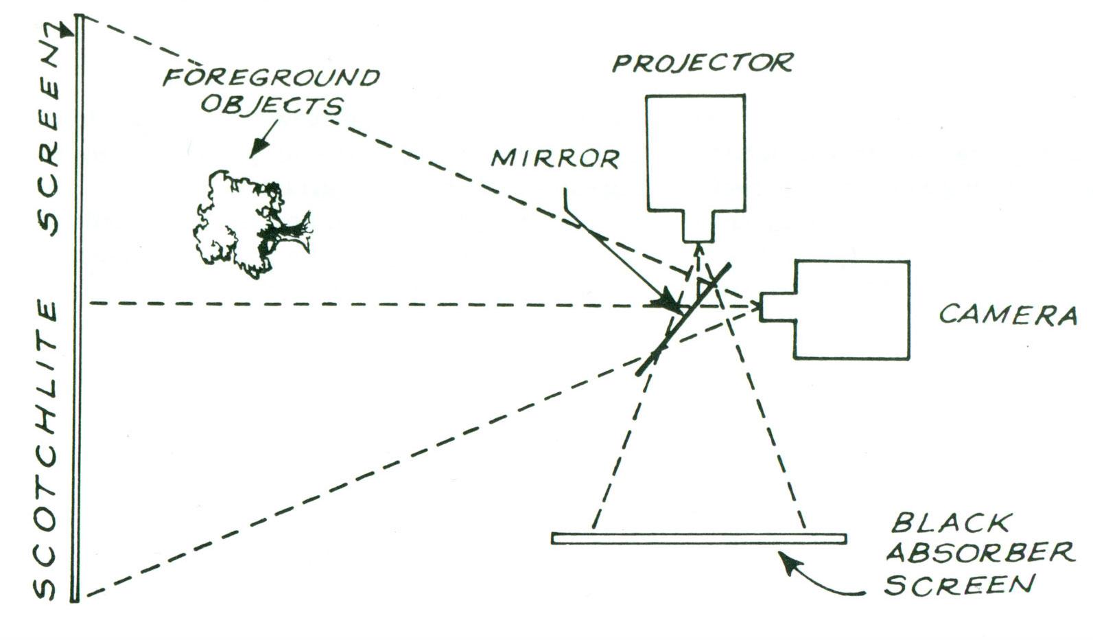 Проекция что это? значение слова проекция