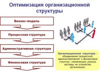 Вводный курс: оптимизация бизнес-процессов и систем компании
