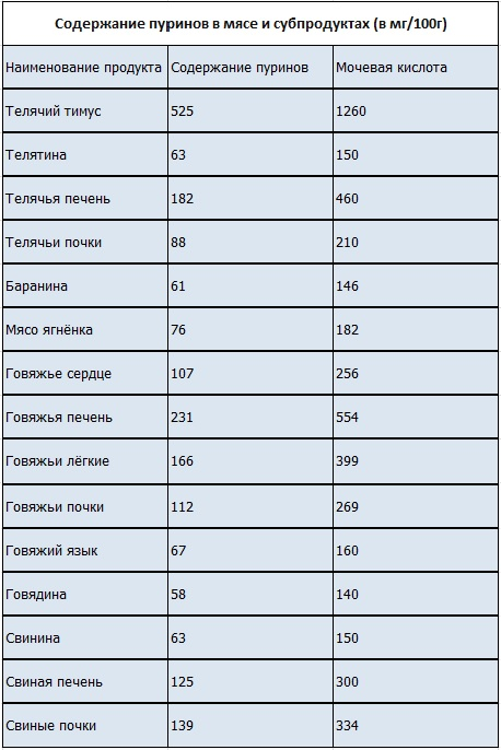 Диета при подагре: содержание пуринов в продуктах — таблица продуктов