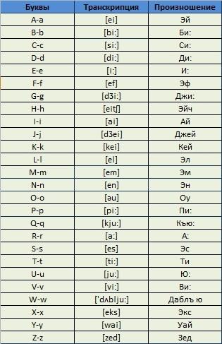 Транскрипция английских букв и звуков с правильным произношением