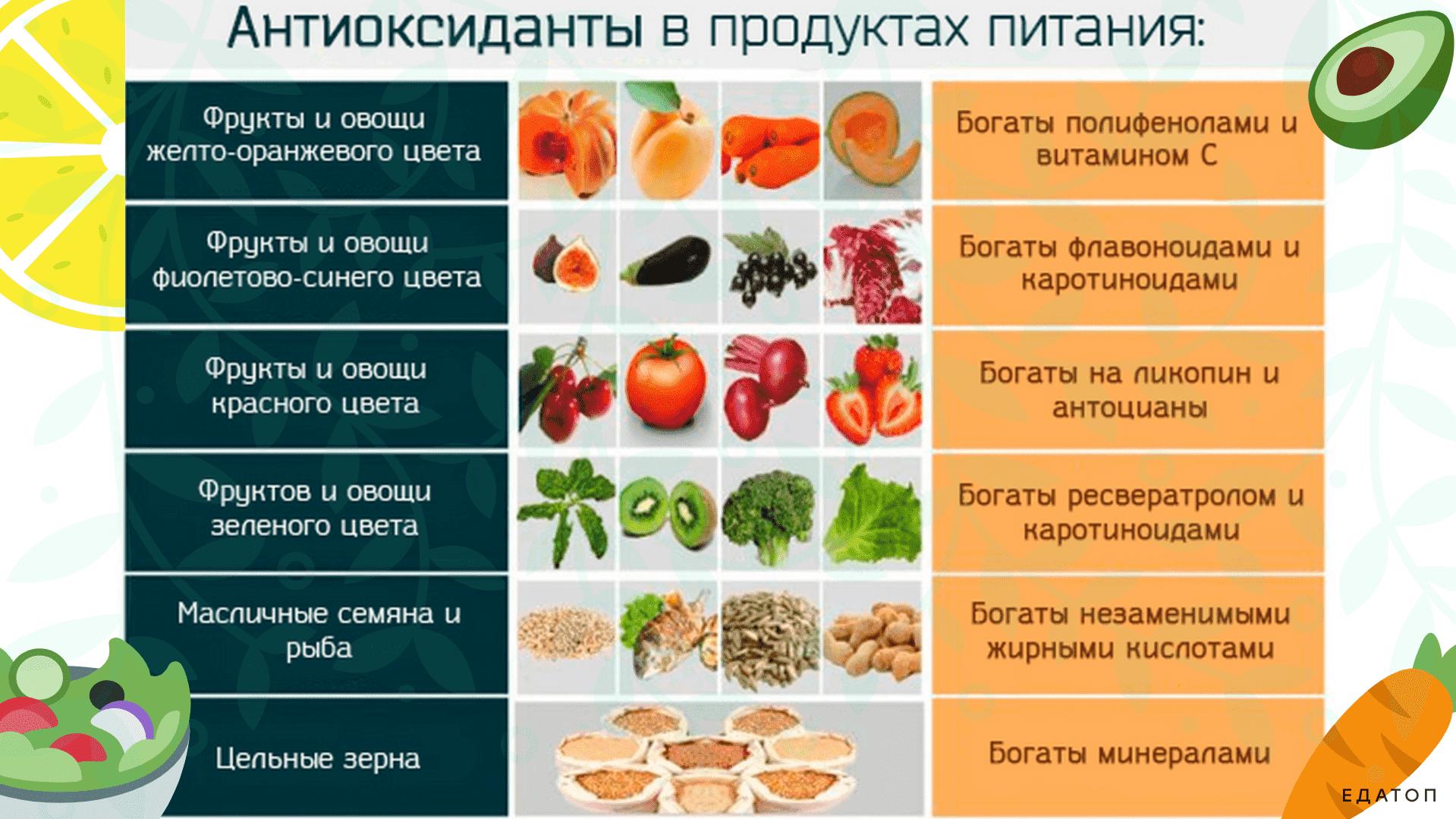 Антиоксиданты что это такое, в каких продуктах содержатся, таблица