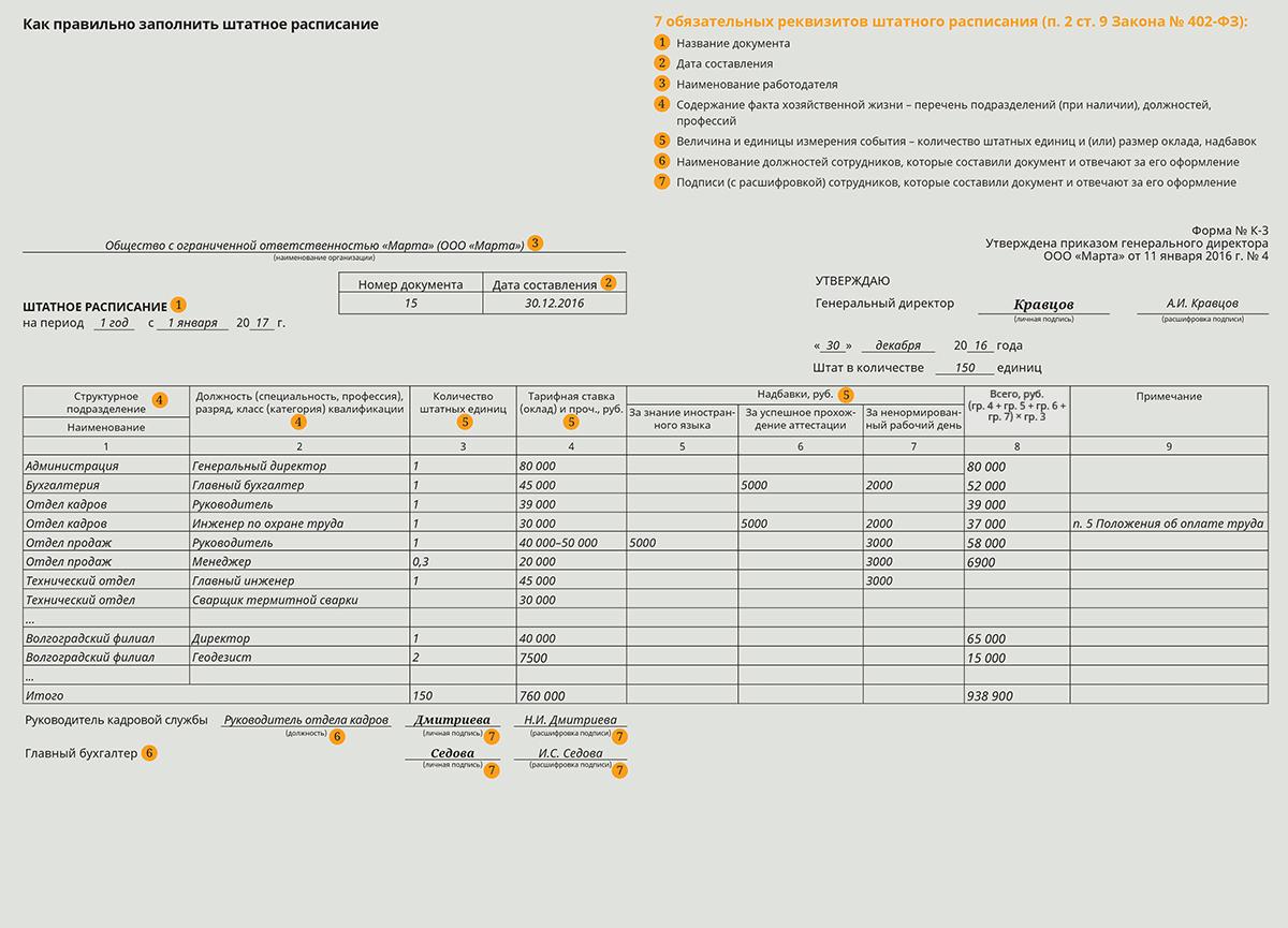 Штатное расписание, структура штатного расписания, вариант расписания.