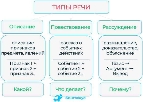 Понятие «функциональный стиль языка». наиболее распространенный перечень функциональных стилей русского языка.