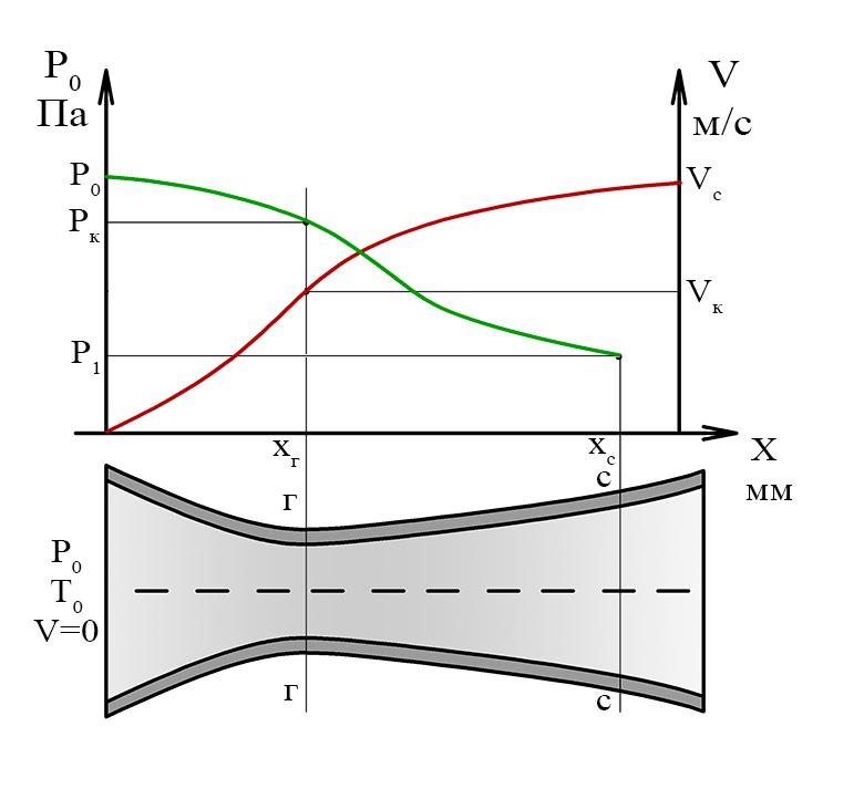 Сопло. реальная физика. глоссарий по физике