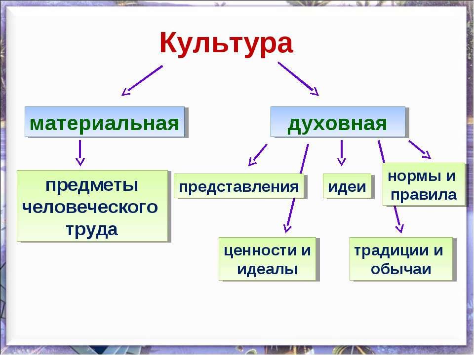 § 23. духовные ценности российского народа