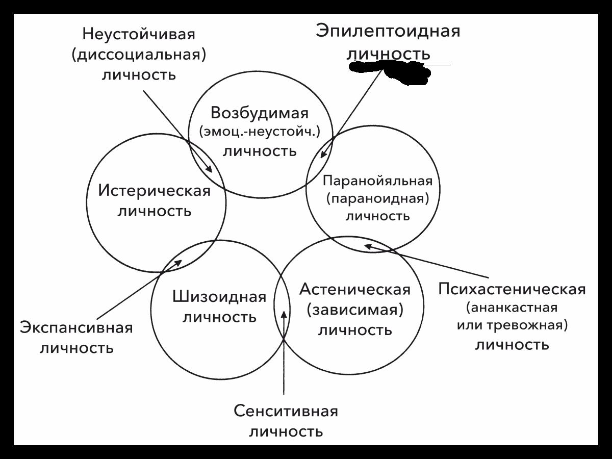 Психопатия: признаки, симптомы, виды, лечение