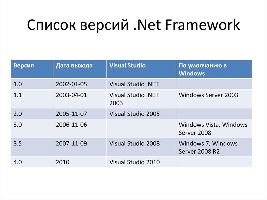 Требования к системе для .net framework.net framework system requirements
