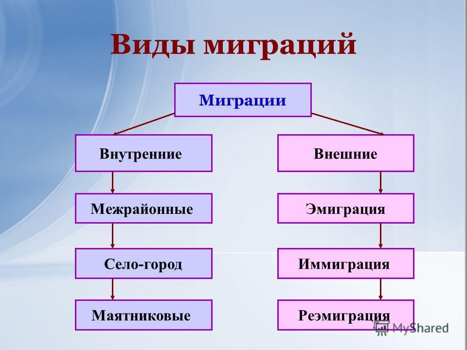 Эмиграция — википедия с видео // wiki 2
