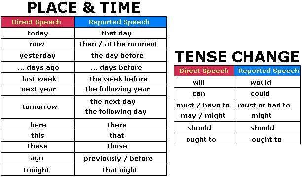 Английский язык.  прямая и косвенная речь