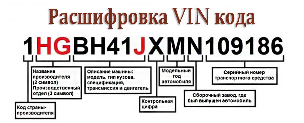 Расшифровка vin-кода автомобиля: как читать обозначения