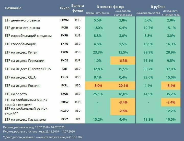 Описание, основные характеристики и покупка биржевых фондов etf fxcn