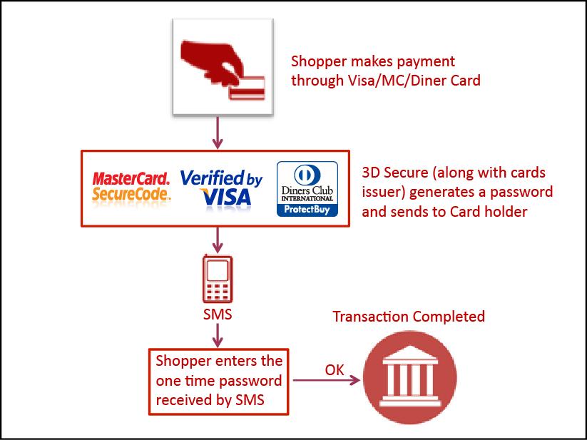 Что такое 3d-secure? как подключить 3d-secure на банковскую карту?