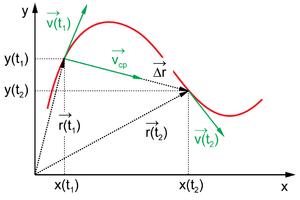Скорость. ускорение. равноускоренное прямолинейное движение – fizi4ka