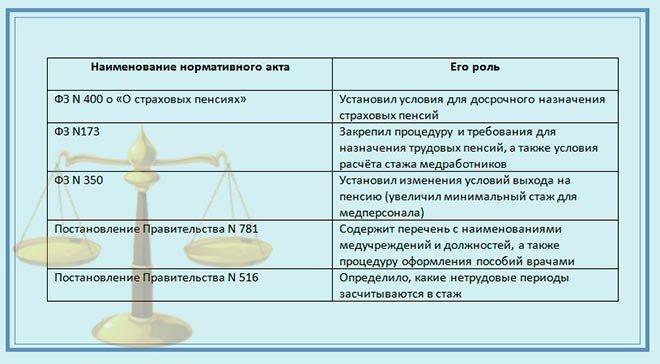 Досрочный выход на пенсию - каким категориям граждан положен и порядок процедуры