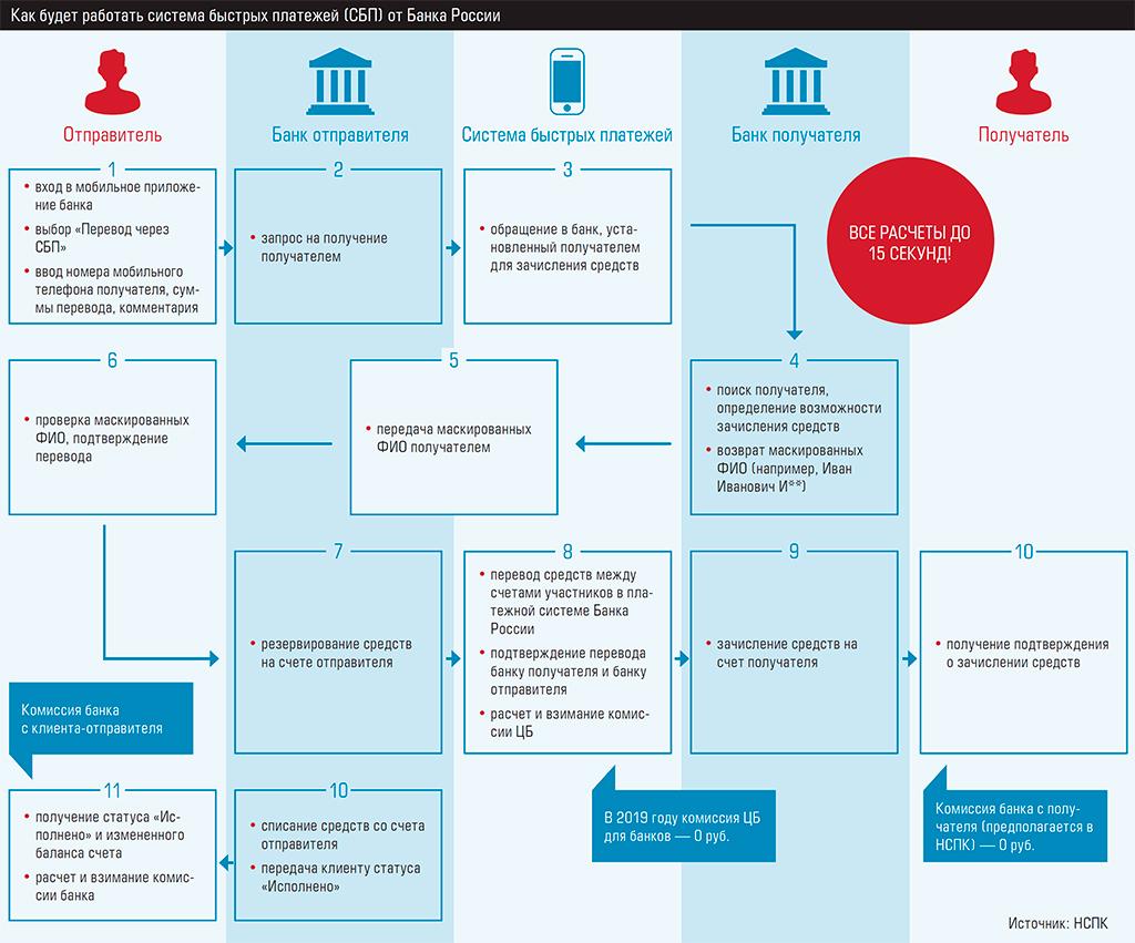 Банки-участники системы быстрых платежей: кто подключен к сбп