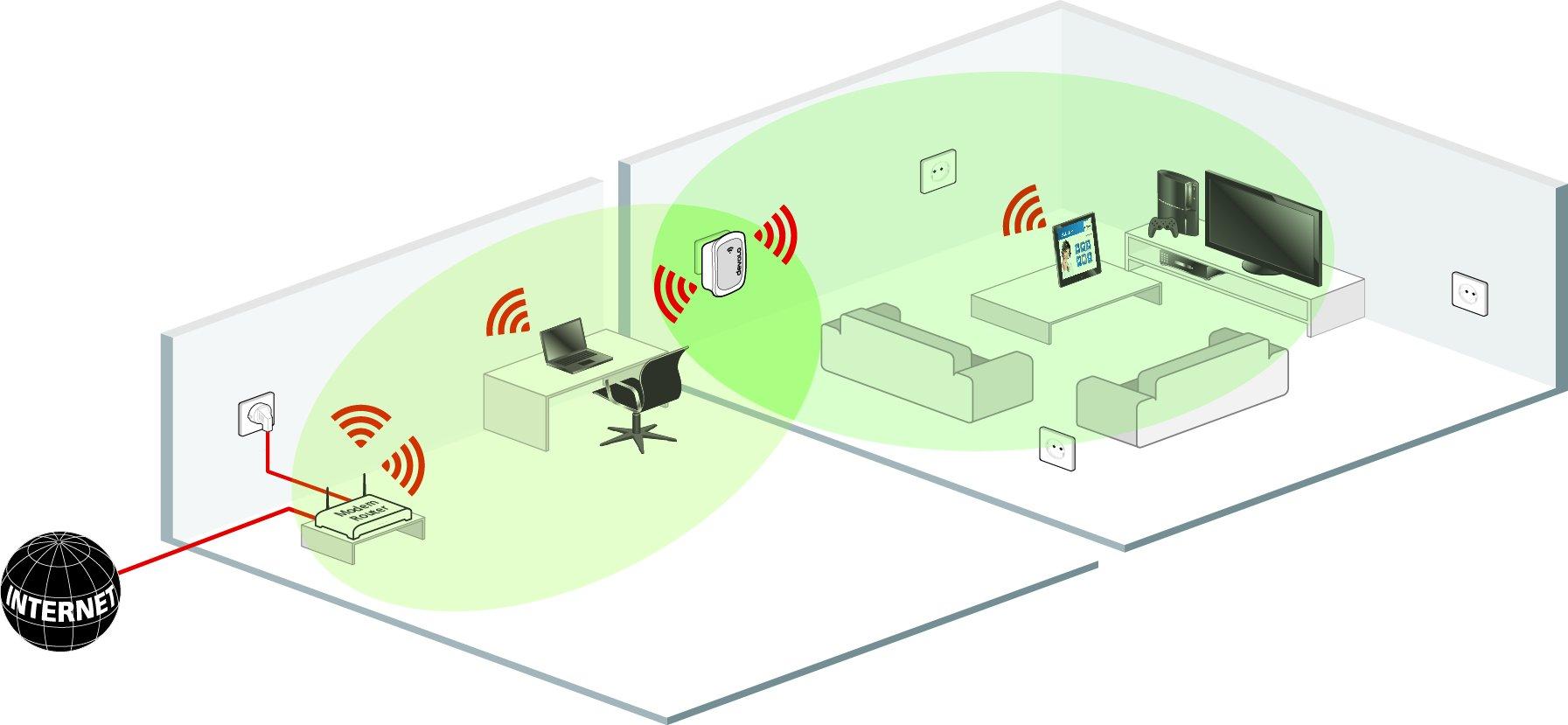 Что такое wi-fi и как он работает для чайников
