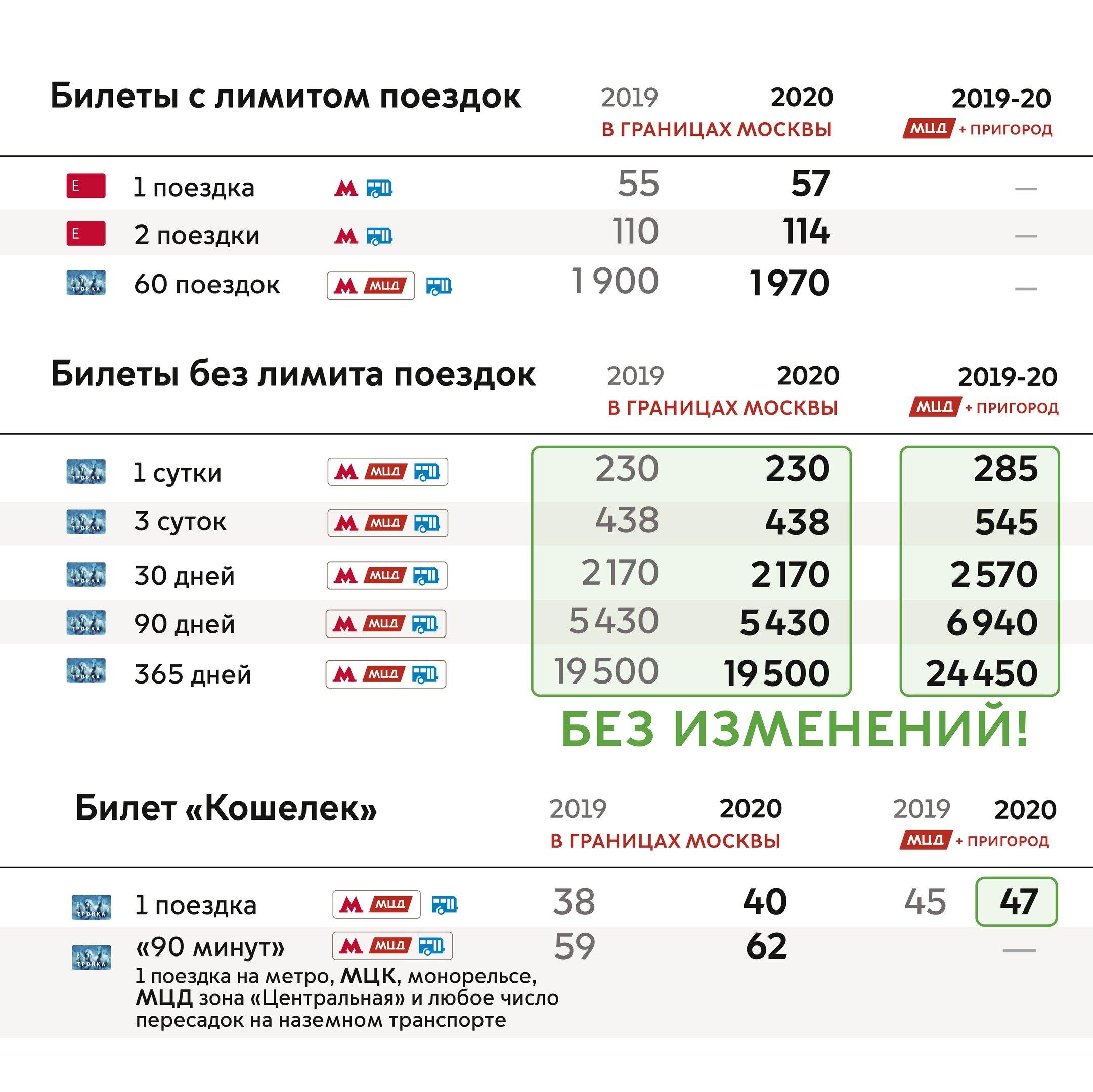 Пункты пополнения карт «тройка» и социальных карт учащихся - портал открытых данных правительства москвы пункты пополнения карт «тройка» и социальных карт учащихся