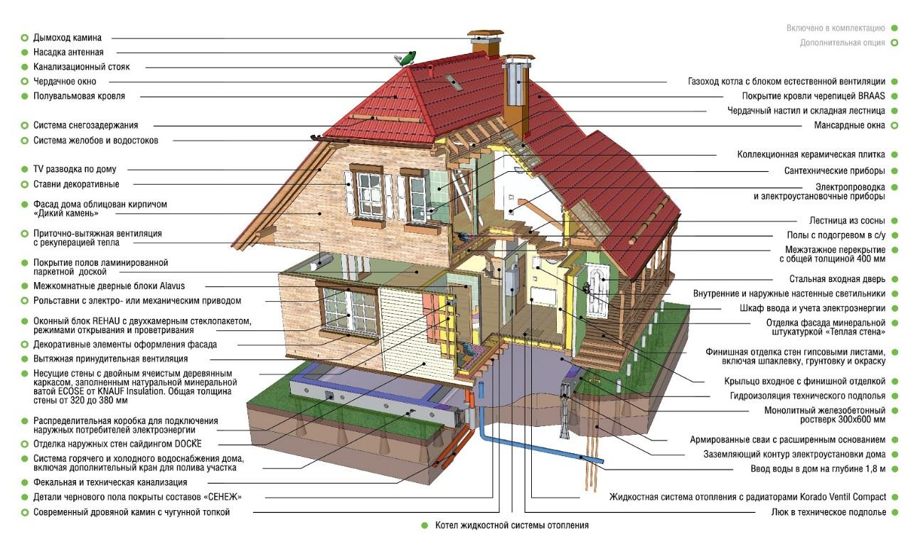 Что такое каркасный дом?