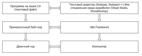 Переменные c# | типы и виды переменных