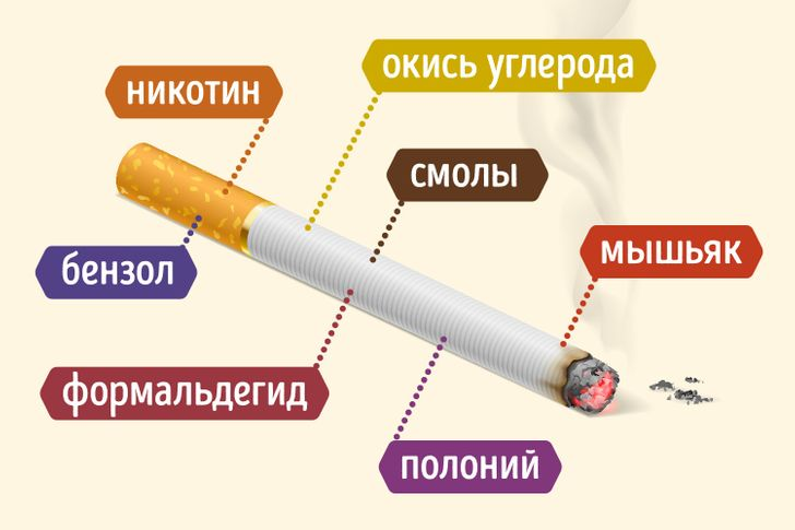 Что такое никотин?