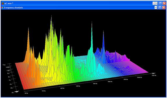 Спектральный анализ - что это