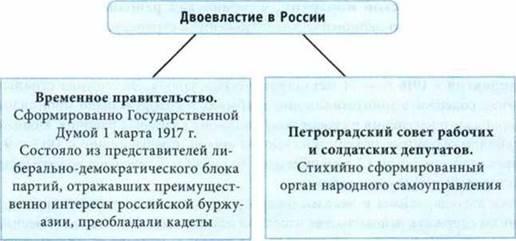 Период двоевластия в россии