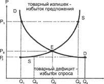 Рыночное равновесие. экономическая теория: конспект лекций