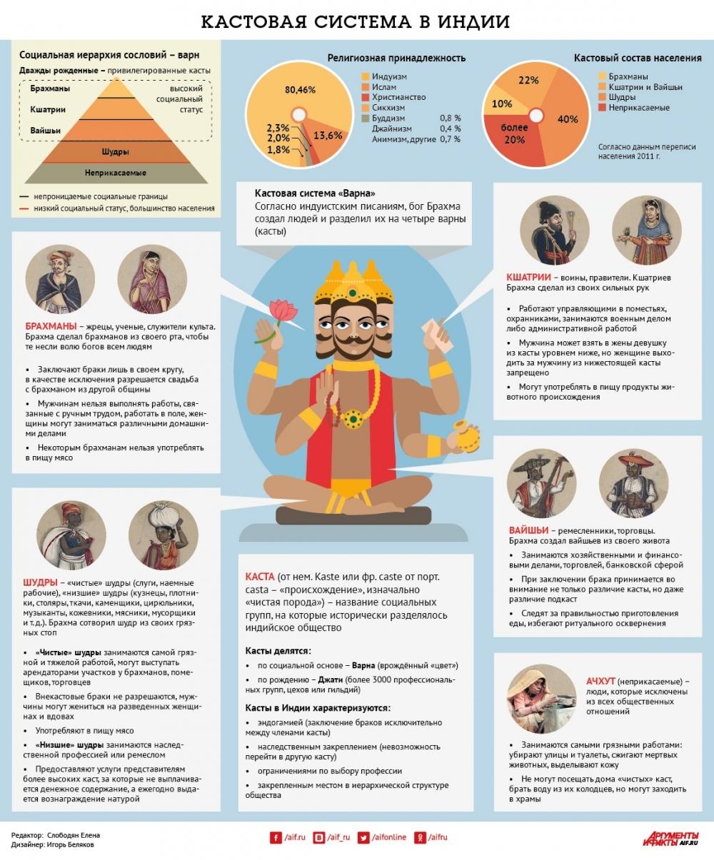 Касты в индии: мифы и реальные факты о кастовой системе