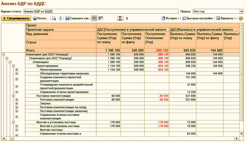 Ббл - бюджет по балансовому листу