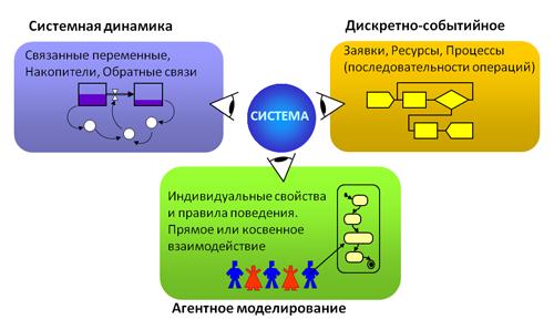 Пример математической модели. определение, классификация и особенности