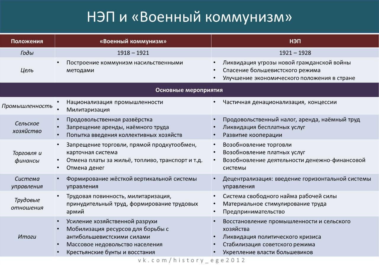 Главные вехи новой экономической политики — российская газета