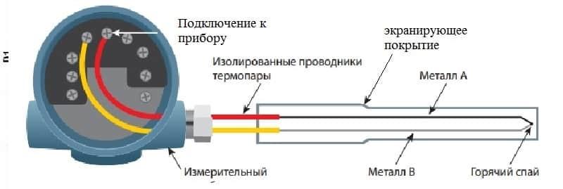 Конструкция термоэлектрических преобразователей постоянного и кратковременного действия. требования предъявляемые к термопарам