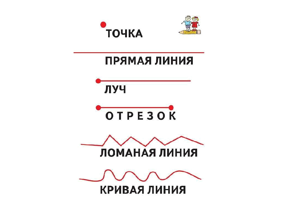 Точка, линия, прямая, луч, отрезок, ломанная   математика (геометрия) — примеры