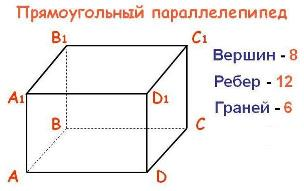 Что такое параллелепипед?
