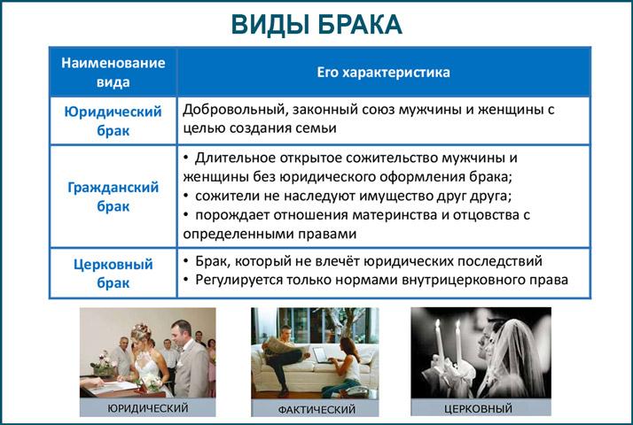 Что значит гражданский брак, права и обязанности сторон, состоящих в таком браке