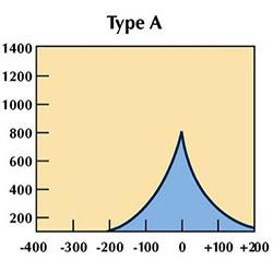 Тимпанометрия: расшифровка результатов, норма   компетентно о здоровье на ilive
