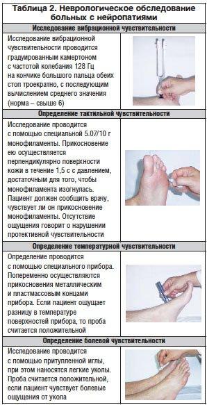 Полинейропатия: что это за болезнь и как ее лечить?