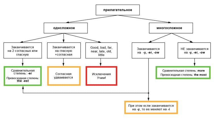 Превосходная степень прилагательных, как образуется в русском языке