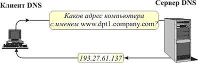 Dns (компания) — википедия. что такое dns (компания)