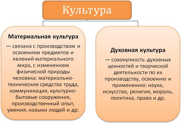 Культура: формы и разновидности / блог :: бингоскул