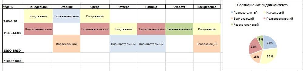 Контент-план для инстаграм: 2 шаблона, 3 примера + советы (2020)